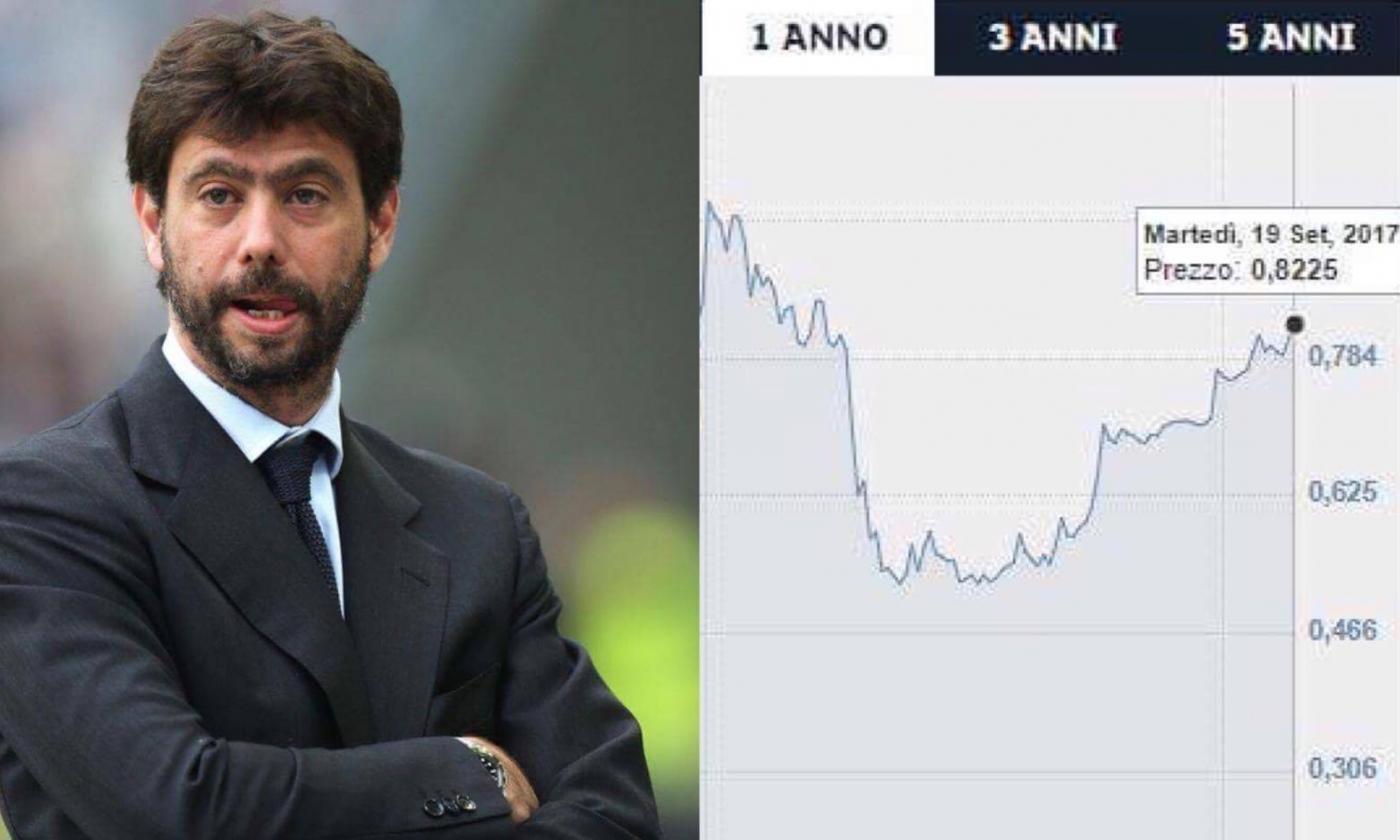 Juventus battuta anche in Borsa. A Piazza Affari -30% in tre settimane