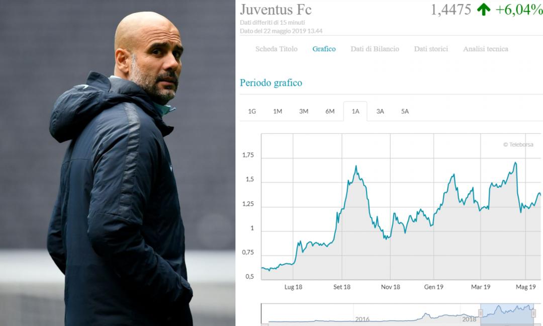 Guardiola alla Juve? Un affare solo per gli speculatori (per ora)