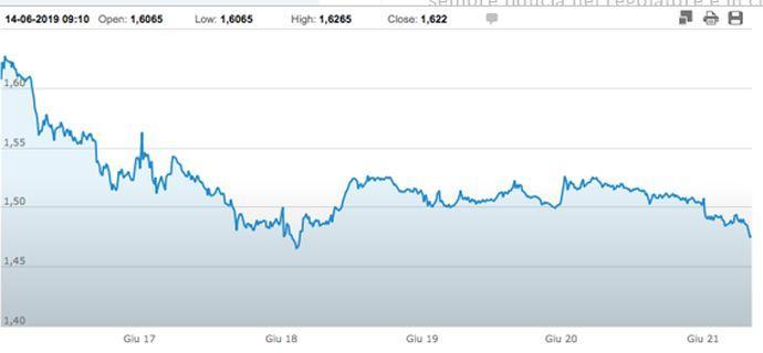 Juve, effetto addio Superlega: -10% in Borsa